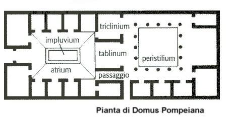 Pianta di una casa pompeiana