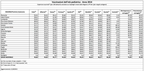 tabella vaccinazioni
